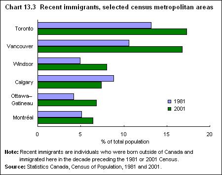 recent immigrant census chart